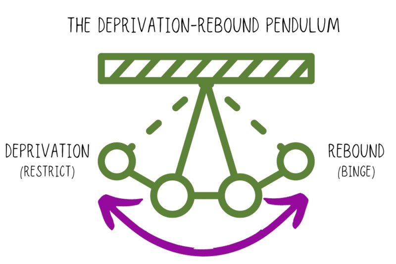 """Graphic showing the holiday eating pendulum, which swings from """"deprivation (restrict)"""" to """"rebound (binge)"""""""