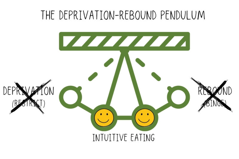 Graphic of a modified holiday eating pendulum, showing that with intuitive eaters, eating swings gently around the midpoint, without going way to the left (deprivation) or the right (rebound)